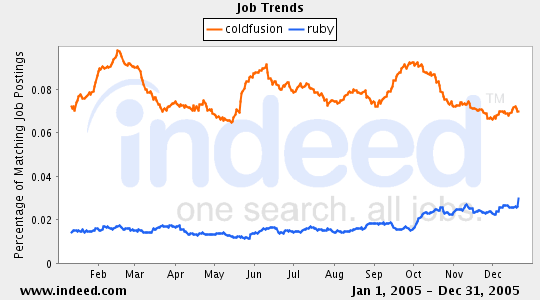coldfusion vs ruby job trends graph by indeed.
